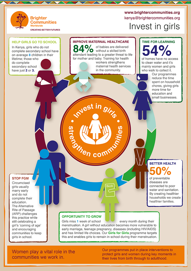 FOL Women and Girls Infographic